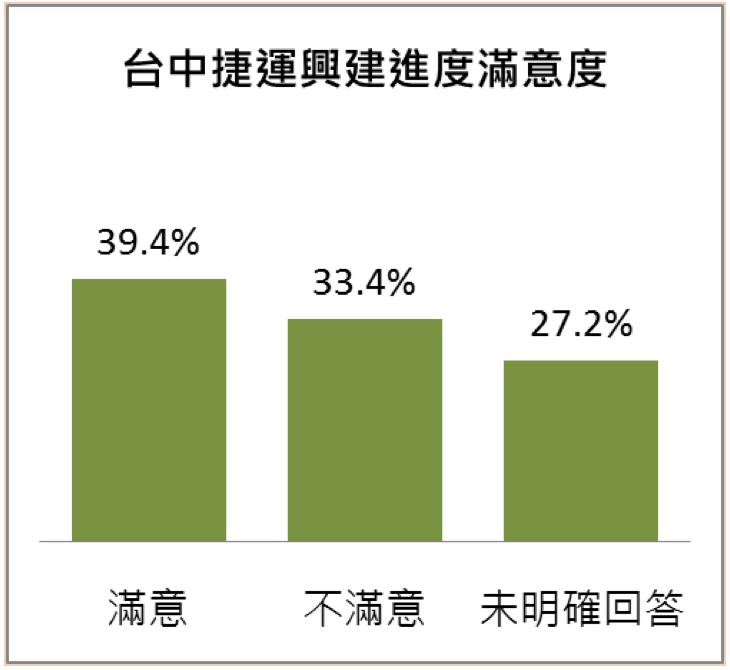 20180427-台中市民眾對台中捷運興建進度的滿意度。(台灣指標民調提供)