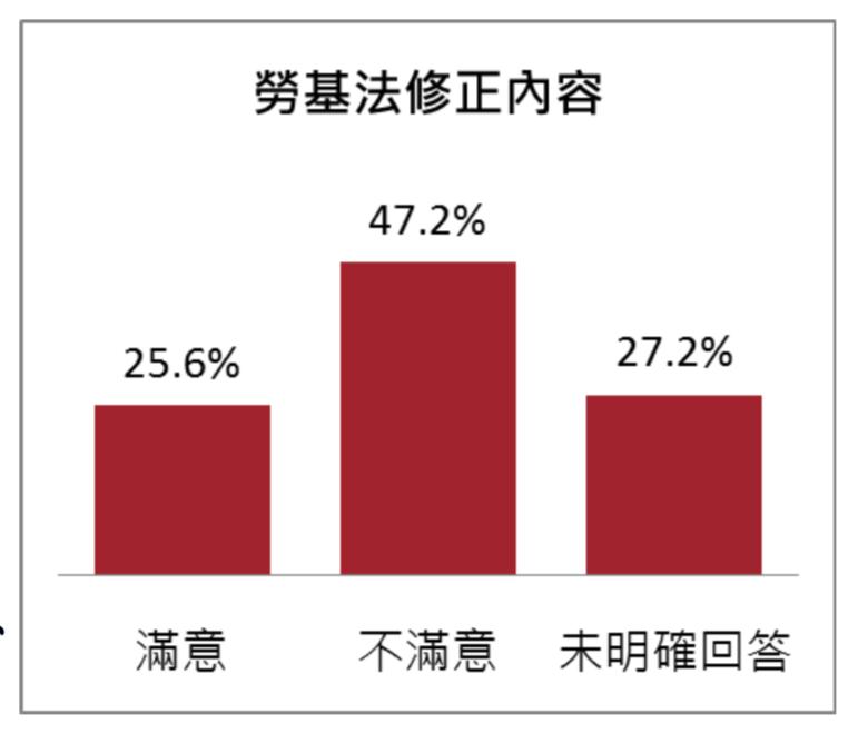 20180510-蔡英文總統施政滿意度調查.民眾對勞基法修正內容的滿意度(台灣指標民調提供)