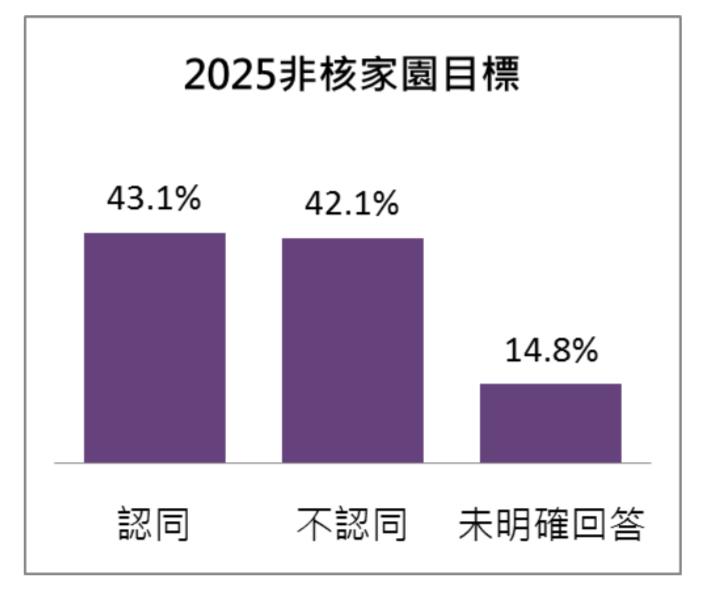 20180510-「蔡英文總統施政滿意度調 查」 民眾對蔡英文總統所提「2025 非核家園」目標的認同程度(台灣指標民調提供)
