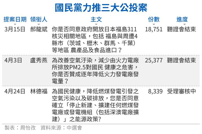 20180513-SMG0034-E01-國民黨力推三大公投案