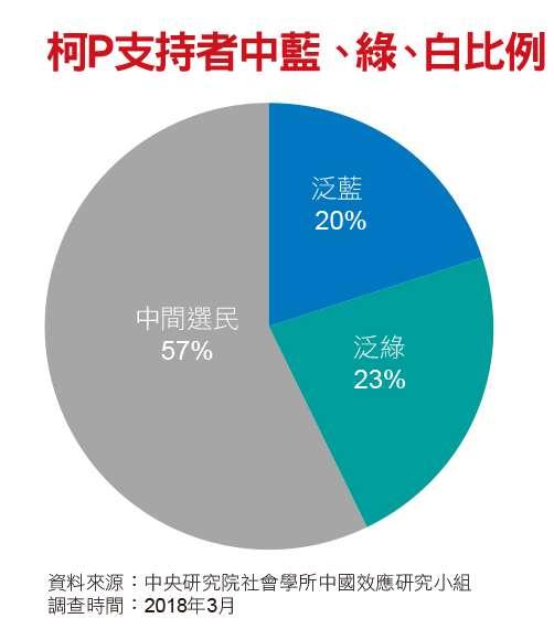 柯P支持者中藍、綠、白比例
