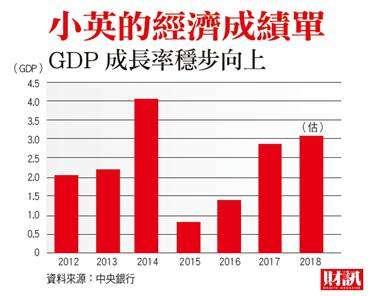 蔡英文執政以來GDP穩定成長(財訊提供)