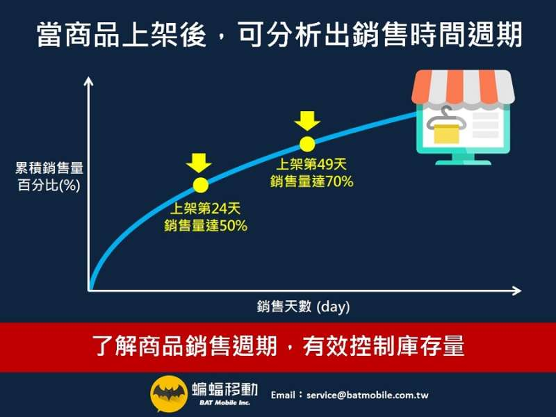 女裝服飾電商以商品銷售週期、有效控制庫存量(圖片來源:蝙蝠移動)