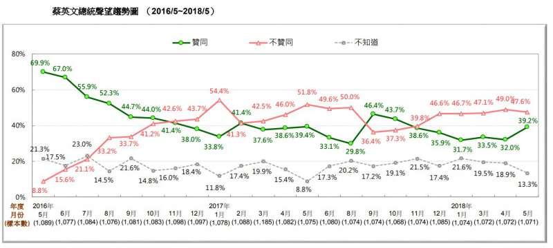 圖 3:蔡英文總統聲望趨勢圖。(台灣民意基金會提供)