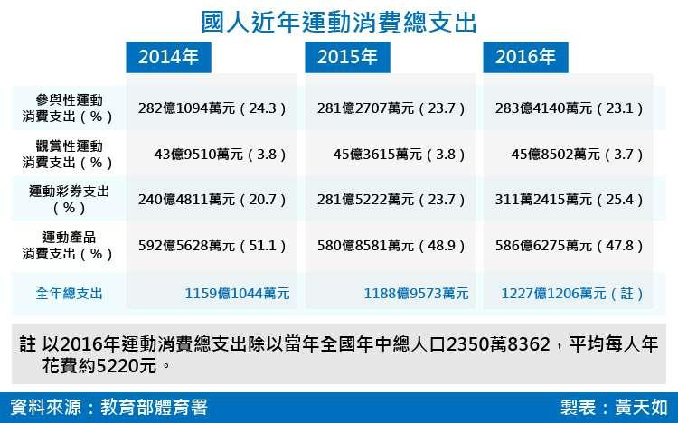 20180526-SMG0035-國人近年運動消費總支出_工作區域 1.jpg