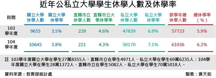 20180601-SMG0035-近年公私立大學學生休學人數及休學率_工作區域 1.jp