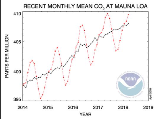 WTFlaFUUUUUUU—圖二:年度二氧化碳排放統計圖。(取自NASA)