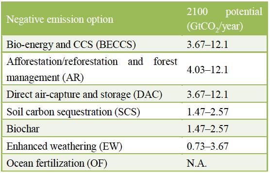 WTFlaFUUUUUUU—圖八:減碳潛力之技術項目。(取自Nature climate change)