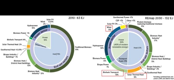 WTFlaFUUUUUUU—圖五:IRENA, IEA 及REN21共同就有關再生能源邁向2030 年的路徑評估。(取自工研院)