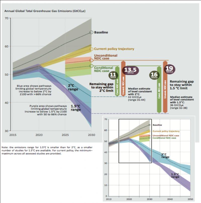 WTFlaFUUUUUUU—圖四:2015-2030全球溫室體氣排放量預測。(取自UNEP)