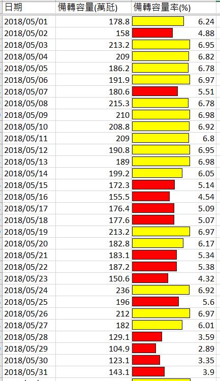 台電基層員工的告白:政府不要再逼台電人說謊背黑鍋。5月份,31天裡面竟然有14天,都是因備轉容量太低,啟動降壓運轉(標示紅色部份為低於6%)。(作者楊家法提供)