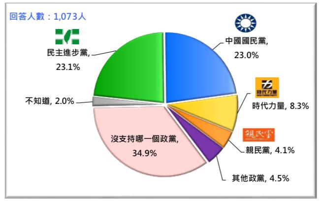 圖 10:台灣各主要政黨的社會支持(2018/6)。(台灣民意基金會提供)