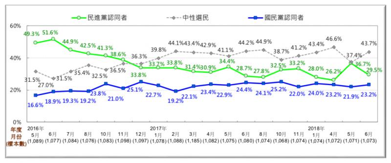 圖 9:台灣人的政黨認同趨勢圖(2016/5~2018/6)。(台灣民意基金會提供)