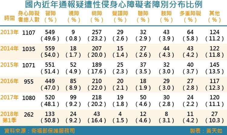 20180623-SMG0035-國內近年通報疑遭性侵身心障礙者障別分布比例.jpg