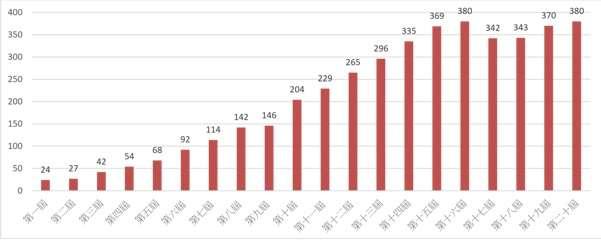 女子賽歷屆參賽人數統計。(海峰棋院)