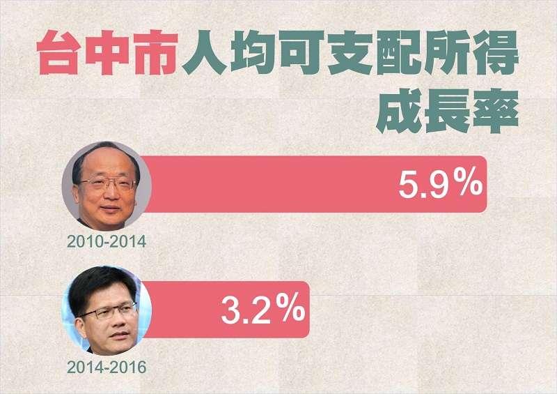 資料來源:中華民國統計資訊網,最新數字到2016年。