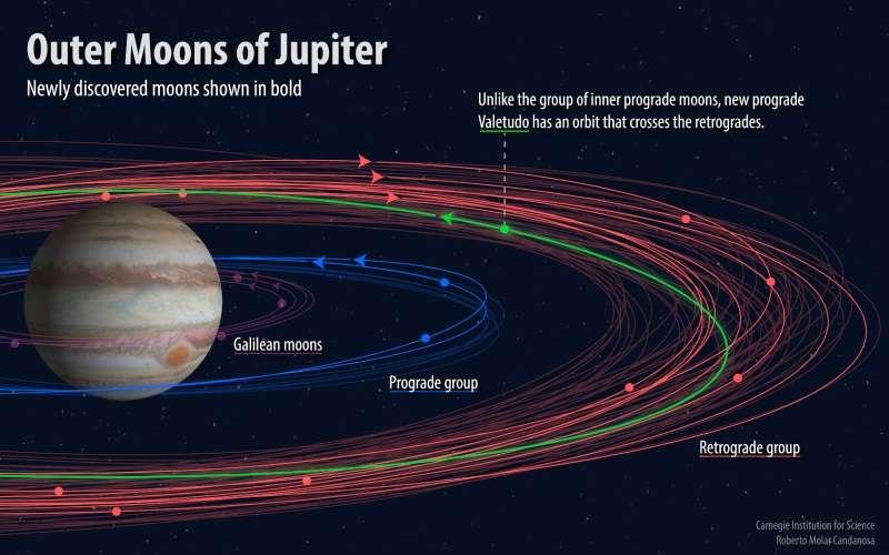 新發現12顆木星衛星。(取自卡內基科學研究所官網)