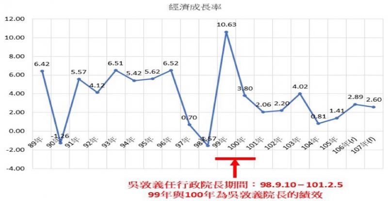 bluebakabechi:(圖一) 筆者自行整理:我國歷年經濟成長率。(作者整理).png