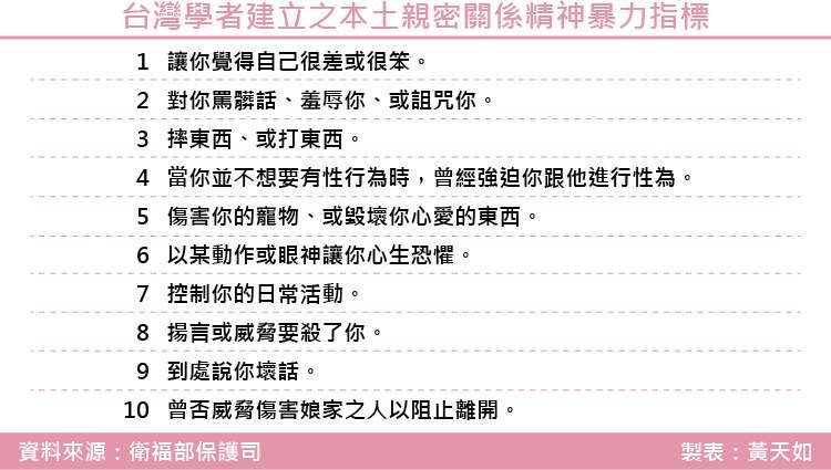 20180810-台灣學者建立之本土親密關係精神暴力指標