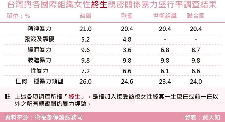 20180810-台灣與各國際組織女性終生親密關係暴力盛行率調查結果.jpg