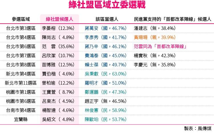 20160117-SMG0034-T01-綠社盟區域立委選戰.jpg