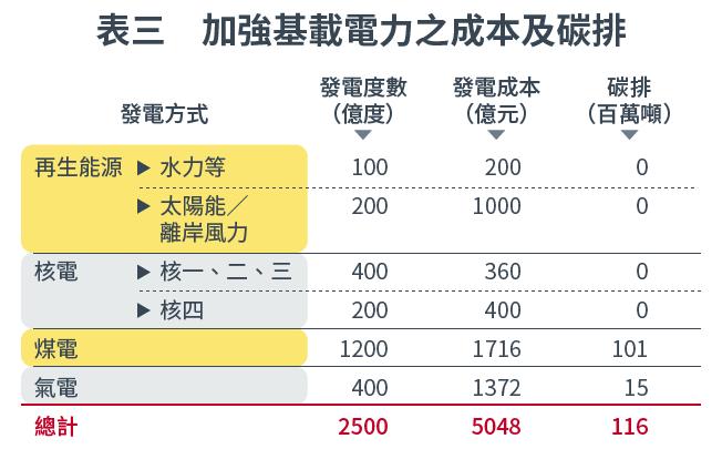20161020-SMG0034-E03-表三 加強基載電力之成本及碳排