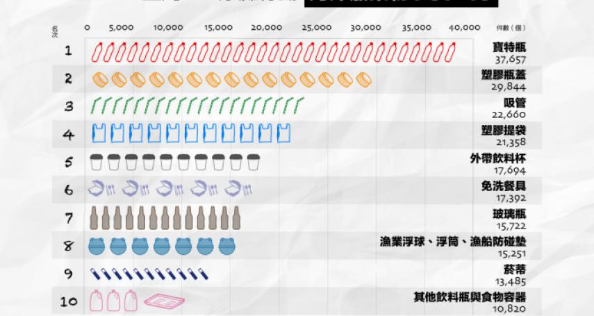 台灣每年用30億支塑膠吸管難回收,民眾提議全面收費1元