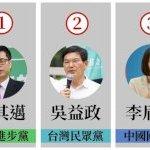 高雄市長補選正熱烈進行中,如果現在就要投票,您會投給哪位候選人?