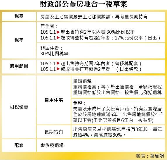 20150212-SMG0035-0021-財政部公布正式草案