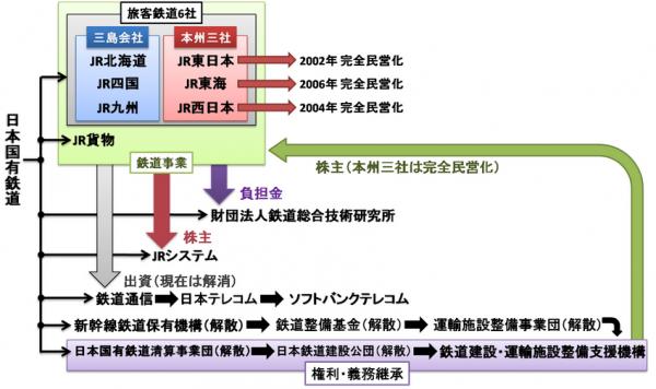 日本國鐵分割民營化及沿革示意圖 / 來源:http://goo.gl/O9uu3i  閱讀更多: http://www.insight-post.tw/kikumon/20150101/11131