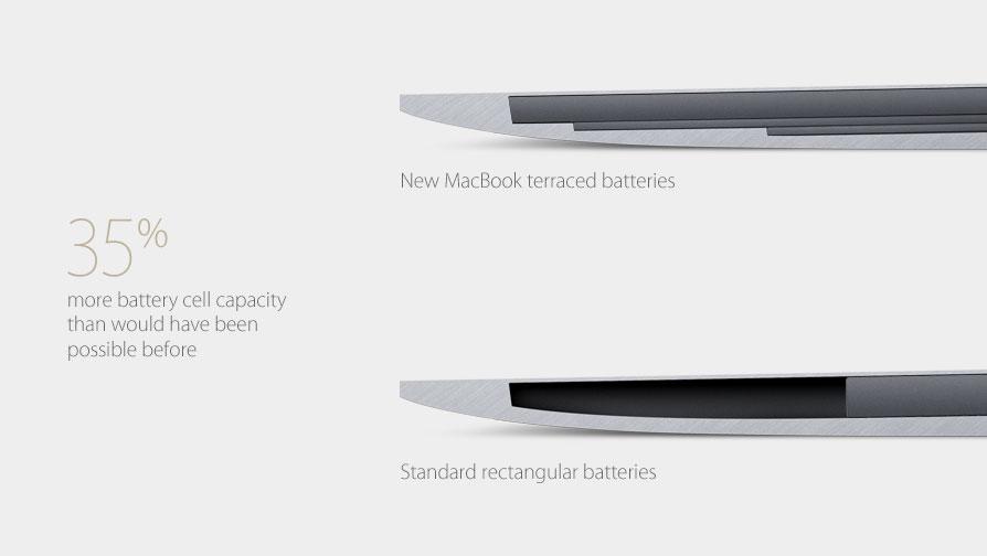 與過去的MacBook Air相比,新的MacBook電池更能利用機身空間。(蘋果官網)