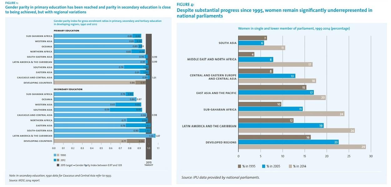 即便在已開發國家,性別不平等問題依然明顯。