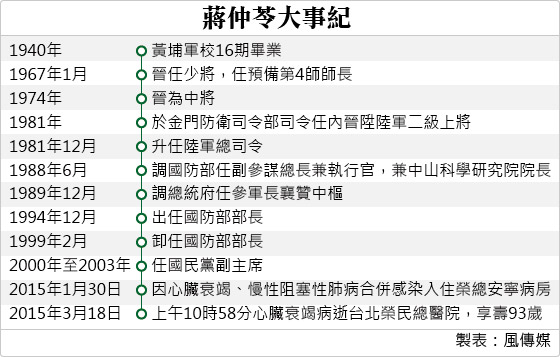 20150319-SMG0034-T01-蔣仲苓大事紀.jpg