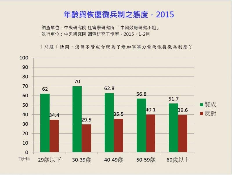 (圖片來源:張茂桂所做之民調)