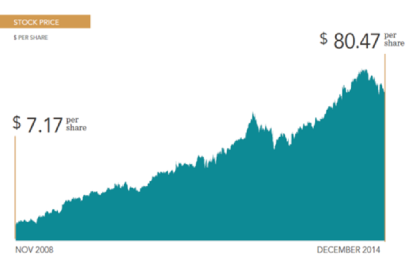 (SBUX股價表現比跑贏WTB。資料來源: 星巴克公司網站。)