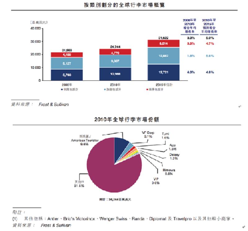 前7大行李商佔全球行李市場的18%,台灣上市的代工廠萬國通的自有品牌Eminent還太小
