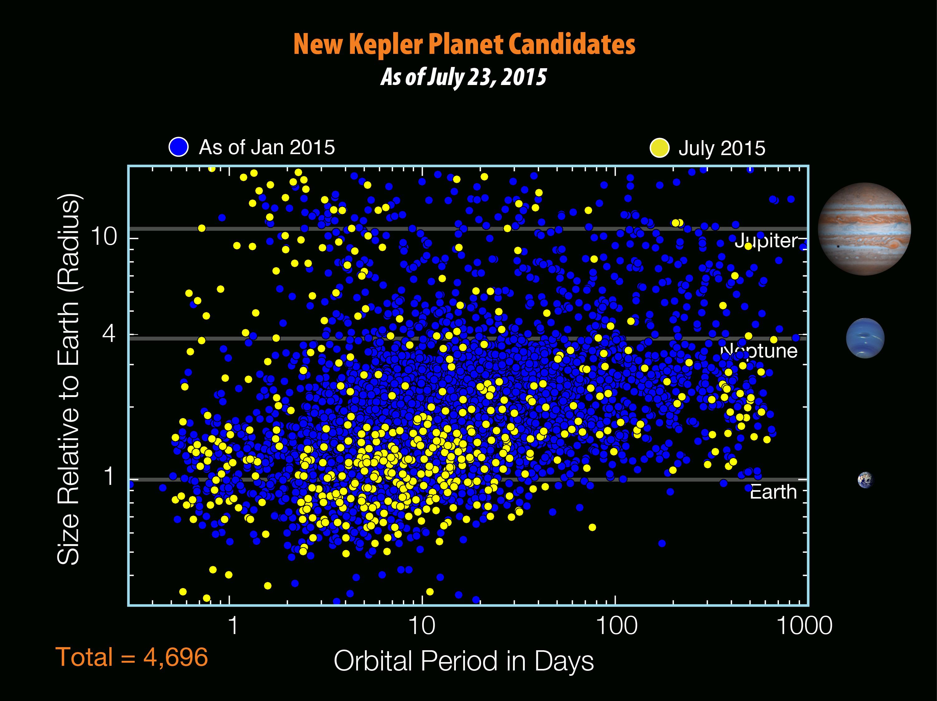 克卜勒太空望遠鏡搜索太陽系外行星的「戰功」