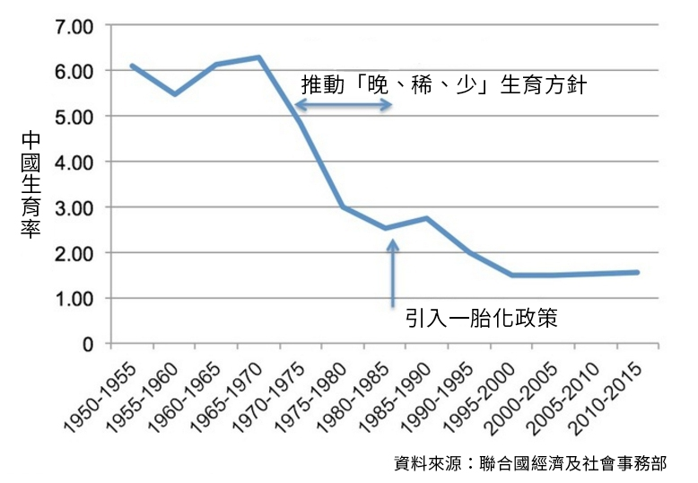 中國生育率折線圖