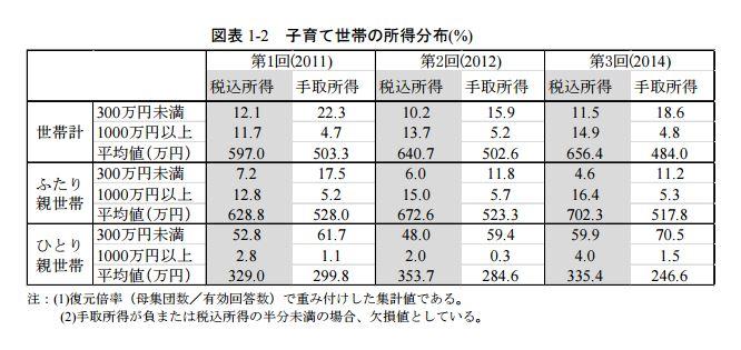 將近6成的單親家庭年收入未滿300萬日圓(約合新台幣79萬)。(翻攝日本勞動政策研究‧研修機構)