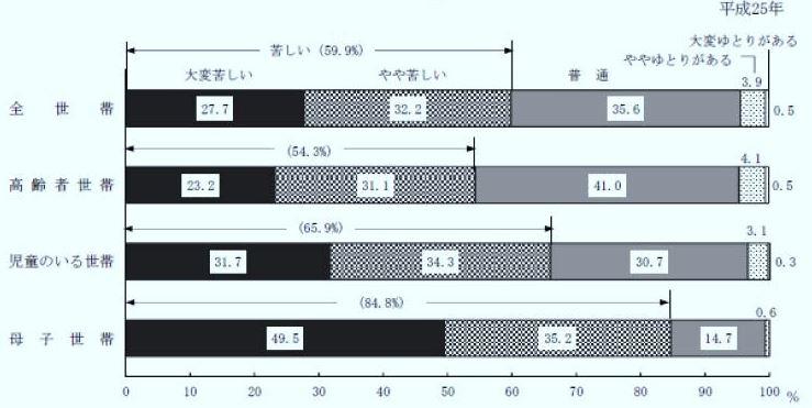 平成25年(西元2013年)的調查指出,有80%以上的單親媽媽感覺生活困苦。(翻攝日本厚生勞動省)