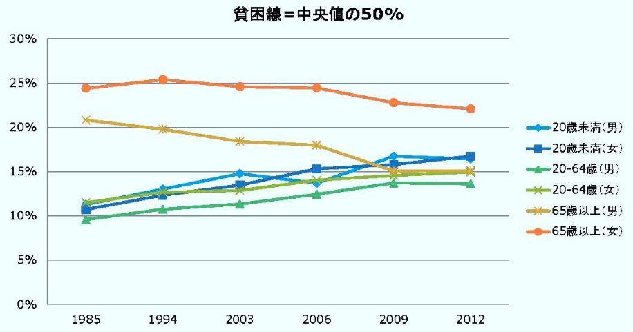 日本年輕女性的貧窮率近年有上升趨勢。(翻攝日本貧窮統計首頁)
