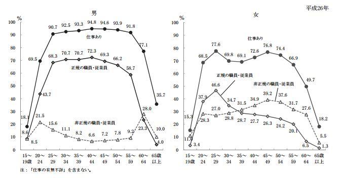 不論正職或兼職,日本女性的就業率都比日本男性低。(翻攝日本厚生勞動省)