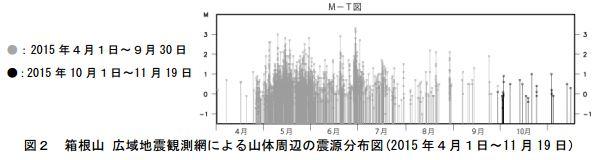 箱根山從4月下旬開始地震頻繁,至今已漸趨平緩。(翻攝日本氣象廳)