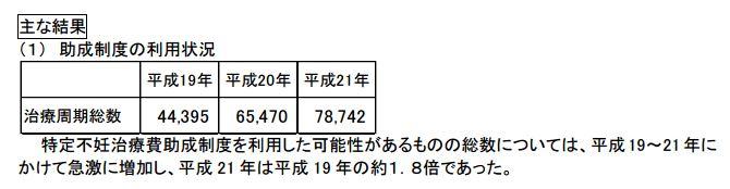 日本近年利用不孕症支援制度的人數遽增。(翻攝日本厚生勞動省)