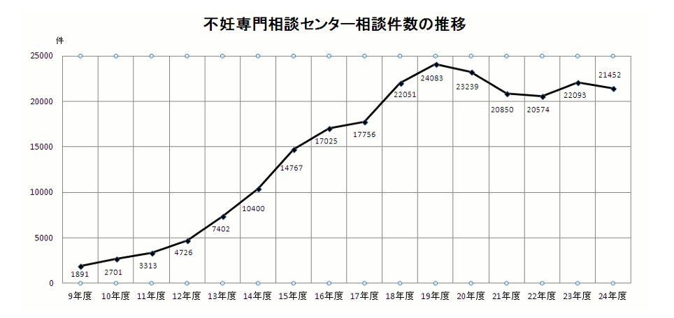 近年進行不孕症諮詢的民眾雖有減少,但與10年前相比人數仍偏高。(翻攝日本厚生勞動省)
