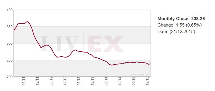 被視為「富人指數」的紅酒指數,可以看出上流社會消費意願與動態