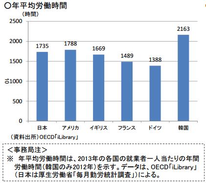 相較於歐美國家,日韓兩國的年平均工作時間偏高。(翻攝日本厚生勞動省)