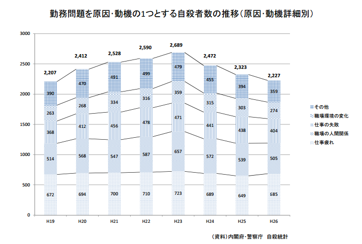 因勤務問題而嘗試自殺的勞工中,有許多與工作勞累有關。(翻攝日本勞動省)