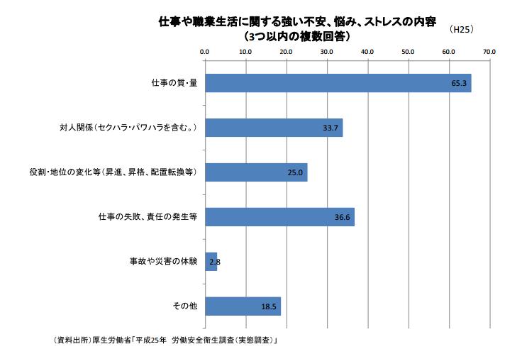 日本厚勞省調查顯示,多數員工擔心工作質量及人際關係(包含職場性騷擾、職權騷擾等)。(翻攝日本厚生勞動省)
