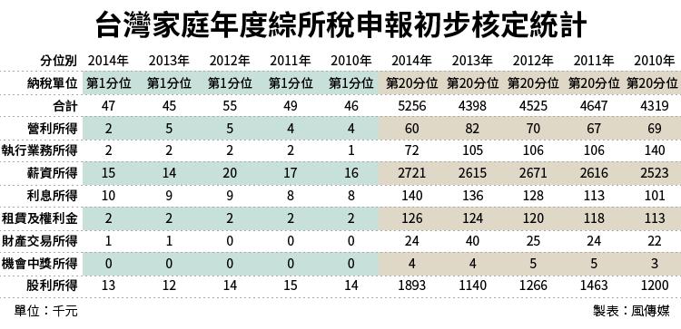 2016-07-11-台灣家庭年度綜所稅申報初步核定統計